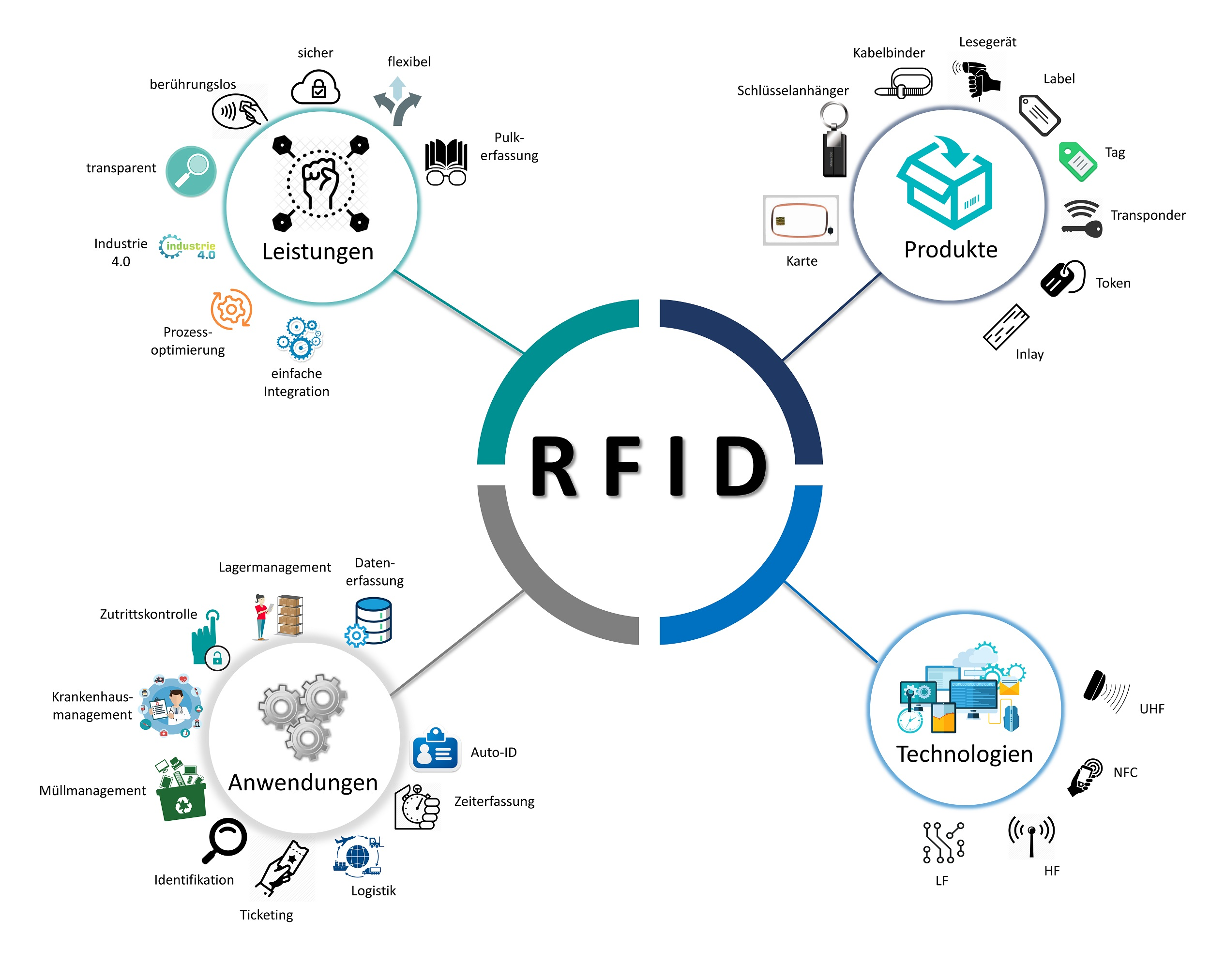 graphic mind map die Welt der RFID